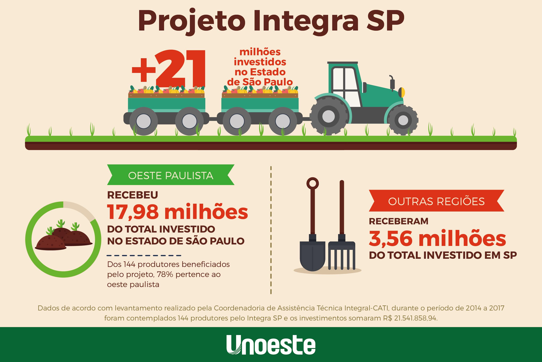 Infografico_Integra_SP-logo-01.jpg